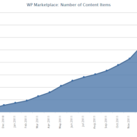 В Marketplace Windows Phone 7 опубликовано почти 71000 приложений