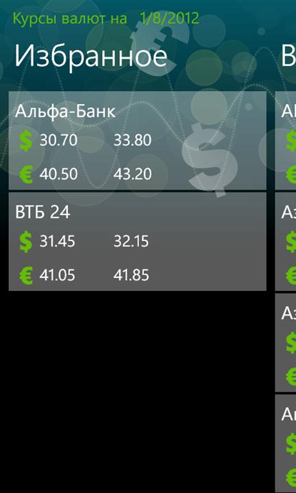 Курсы валют в разных банках