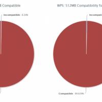 Для устройств с 512Мб оперативной памяти недоступно всего 1% приложений