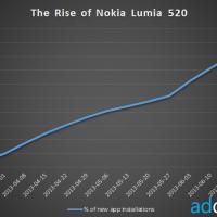 Nokia Lumia 520 – самый популярный смартфон в мире