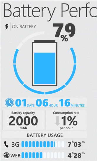 Battery Performance для Windows Phone