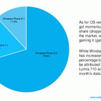 Windows Phone 8.1 продолжает расти, а запуск Lumia 630 оказался удачным