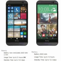 HTC One M8 for Windows – яркий пример плохой энергоэффективности Android
