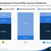 Сравнение цен Android, Windows Phone и iOS-устройств