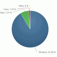 Windows 8.1 продолжает расти, а доля Windows XP стремительно падает