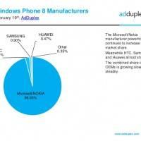 AdDuplex опубликовали статистику Windows Phone за февраль