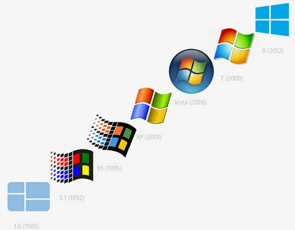 an introduction to the history of windows 98 security