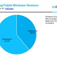 AdDuplex представило статистику о Windows 10