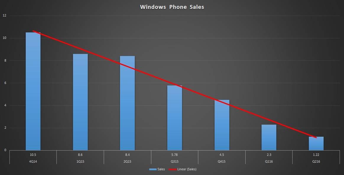 Продажи телефонов Lumia прекратятся зимой порешению Microsoft