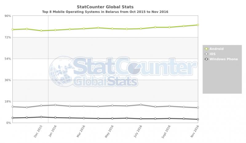 Эксперты подчеркнули рост популярностиОС Windows 10