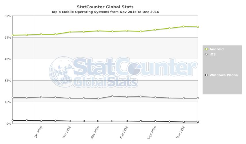 Windows 10 заполнила четверть рынка ОС