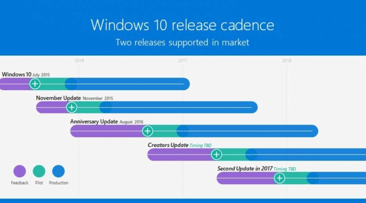 Windows 10 в 2017-ом сделает два крупнейших обновления