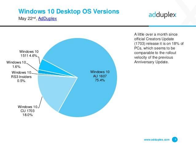 Creators Update установлен на18% компьютеров сWindows 10