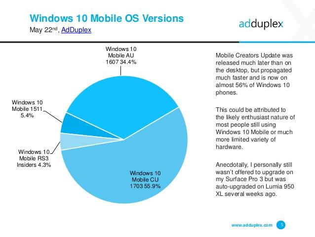 Windows 10 1703 установлена на18% ПКсWindows 10