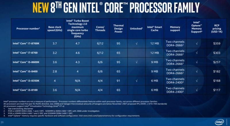 Core 8 Gen