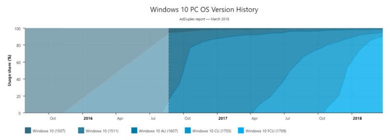 Windows 10 Mar-18 2