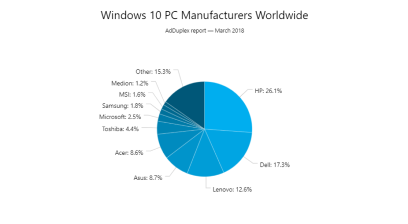 Windows 10 Mar-18 3