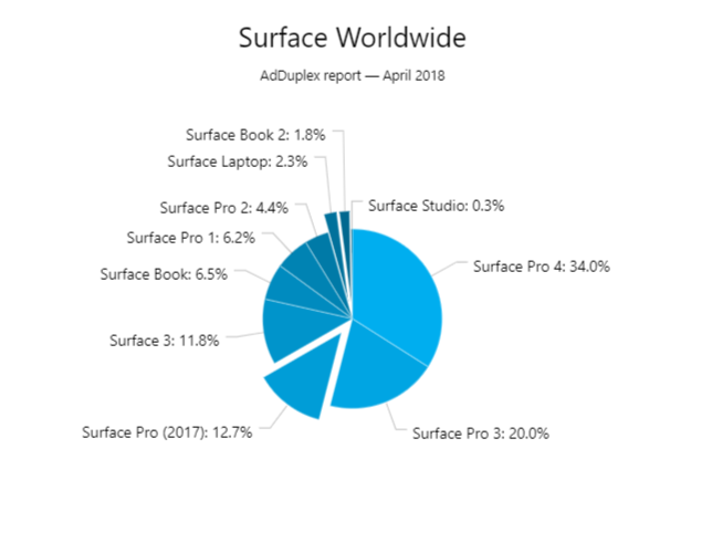 Surface Adduplex April 18