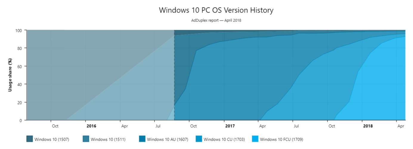 Windows 10 Update History Adduplex April 18