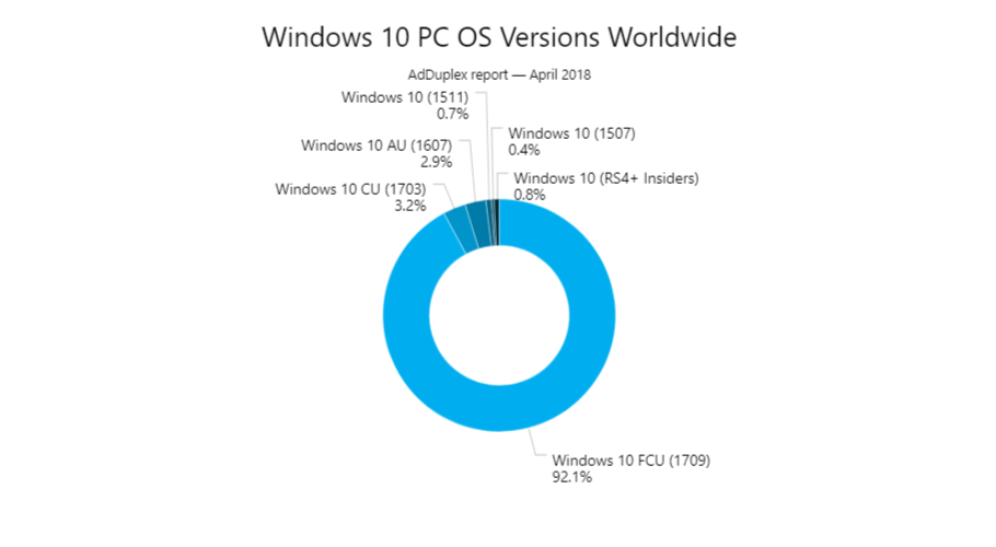 Windows 10 Versions Adduplex April 18