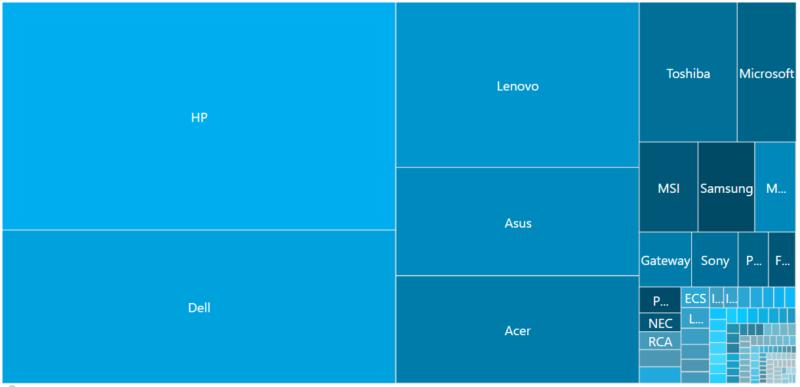 OEM Chart