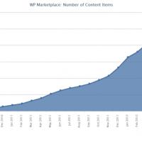 Windows Phone Marketplace набрал 100000 приложений