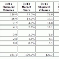 У Windows Phone было 2% рынка в 3 квартале 2012 года