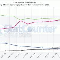 Windows Phone перевалила за отметку 4% в Италии
