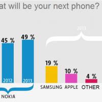 49% финнов хотят купить Nokia Lumia