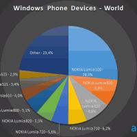 AdDuplex: Nokia Lumia 1020 крайне не популярна среди WP-устройств