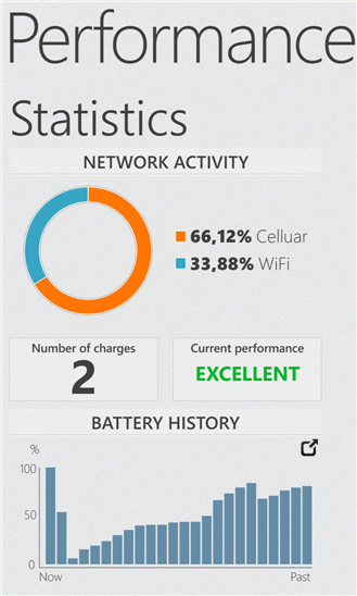 Скачать Battery Performance для HTC Radar