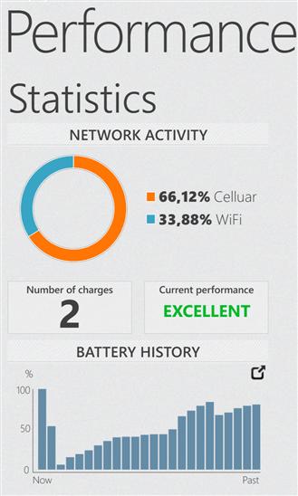 Скачать Battery Performance для Yezz Monaco 4.7