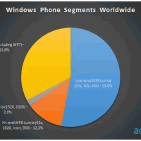Lumia 625 набирает обороты на Windows Phone-рынке
