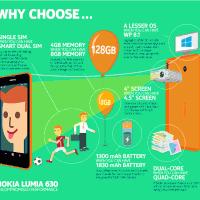 Инфографика: чем Lumia 630 лучше других бюджетных устройств