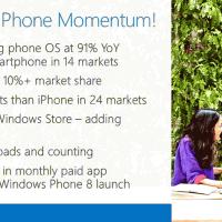 В Windows Phone Store уже 270000 приложений