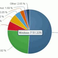 Доля Windows 8 упала, а Windows 7 продолжает расти
