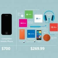 Как много продуктов Microsoft можно получить за половину цены iPhone?