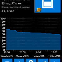 У кого какой расход батареи на Windows 10 Mobile?
