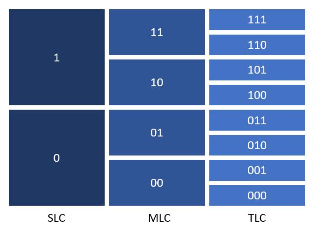 SLC MLC TLC
