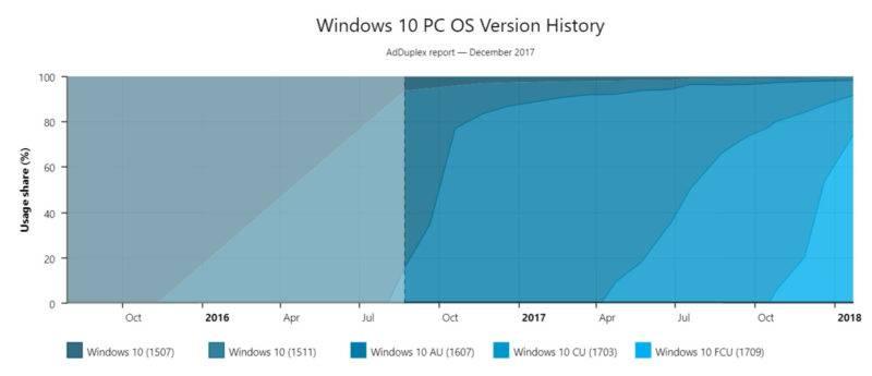 Windows 10 Upgrade Path