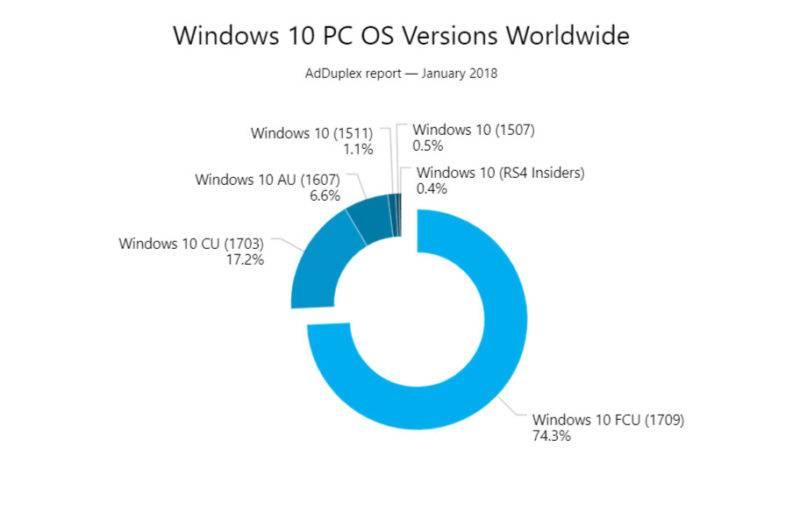 Windows 10 Worldwide