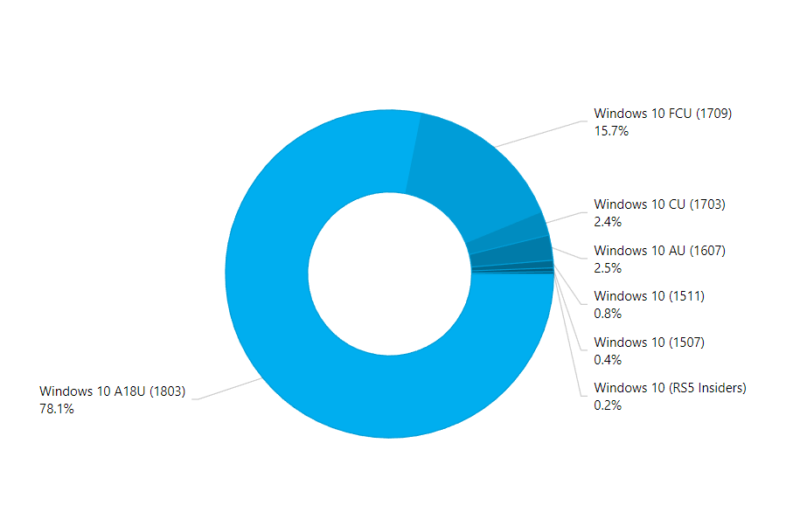 Windows 10 Chart
