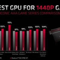 В Сети появились официальные бенчмарки Radeon RX 5700 XT