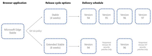 Состоялся релиз стабильной версии Microsoft Edge 94.0